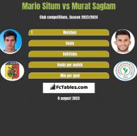 Mario Situm vs Murat Saglam h2h player stats
