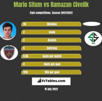 Mario Situm vs Ramazan Civelik h2h player stats