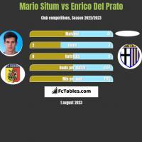 Mario Situm vs Enrico Del Prato h2h player stats