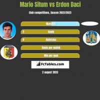 Mario Situm vs Erdon Daci h2h player stats