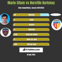 Mario Situm vs Nurettin Korkmaz h2h player stats