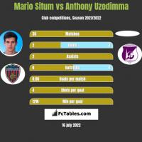 Mario Situm vs Anthony Uzodimma h2h player stats