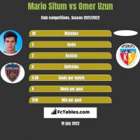 Mario Situm vs Omer Uzun h2h player stats
