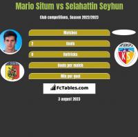 Mario Situm vs Selahattin Seyhun h2h player stats