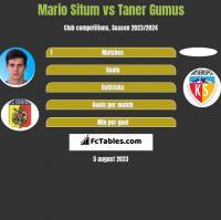 Mario Situm vs Taner Gumus h2h player stats