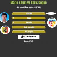 Mario Situm vs Baris Dogan h2h player stats