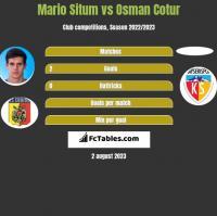Mario Situm vs Osman Cotur h2h player stats