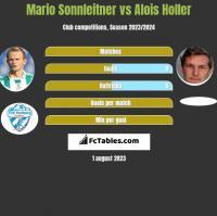 Mario Sonnleitner vs Alois Holler h2h player stats
