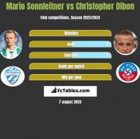 Mario Sonnleitner vs Christopher Dibon h2h player stats