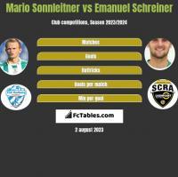 Mario Sonnleitner vs Emanuel Schreiner h2h player stats