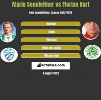 Mario Sonnleitner vs Florian Hart h2h player stats