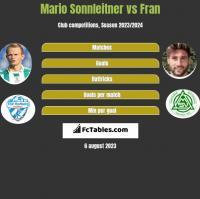 Mario Sonnleitner vs Fran h2h player stats