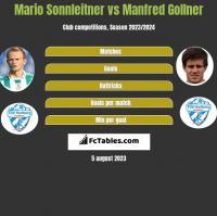 Mario Sonnleitner vs Manfred Gollner h2h player stats