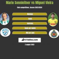 Mario Sonnleitner vs Miguel Vieira h2h player stats