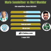 Mario Sonnleitner vs Mert Mueldur h2h player stats