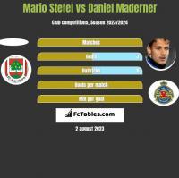 Mario Stefel vs Daniel Maderner h2h player stats