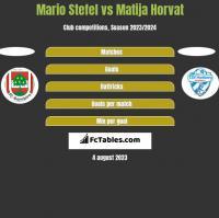 Mario Stefel vs Matija Horvat h2h player stats
