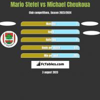 Mario Stefel vs Michael Cheukoua h2h player stats