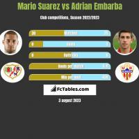 Mario Suarez vs Adrian Embarba h2h player stats