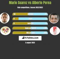 Mario Suarez vs Alberto Perea h2h player stats