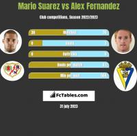 Mario Suarez vs Alex Fernandez h2h player stats