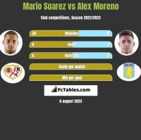 Mario Suarez vs Alex Moreno h2h player stats