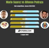 Mario Suarez vs Alfonso Pedraza h2h player stats