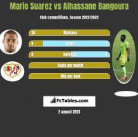 Mario Suarez vs Alhassane Bangoura h2h player stats