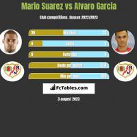 Mario Suarez vs Alvaro Garcia h2h player stats