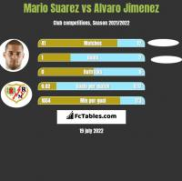 Mario Suarez vs Alvaro Jimenez h2h player stats