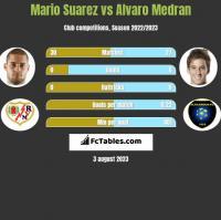 Mario Suarez vs Alvaro Medran h2h player stats