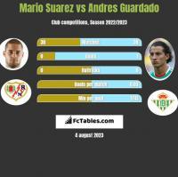 Mario Suarez vs Andres Guardado h2h player stats