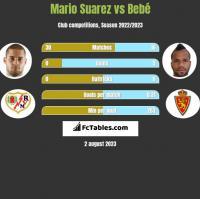 Mario Suarez vs Bebe h2h player stats