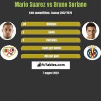 Mario Suarez vs Bruno Soriano h2h player stats