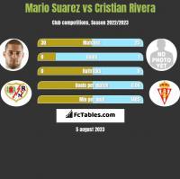 Mario Suarez vs Cristian Rivera h2h player stats