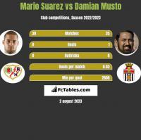 Mario Suarez vs Damian Musto h2h player stats
