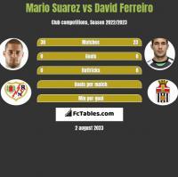 Mario Suarez vs David Ferreiro h2h player stats