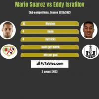 Mario Suarez vs Eddy Israfilov h2h player stats