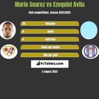 Mario Suarez vs Ezequiel Avila h2h player stats