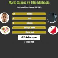 Mario Suarez vs Filip Malbasic h2h player stats