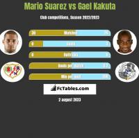 Mario Suarez vs Gael Kakuta h2h player stats