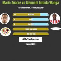 Mario Suarez vs Giannelli Imbula Wanga h2h player stats