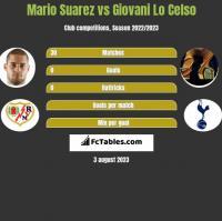 Mario Suarez vs Giovani Lo Celso h2h player stats