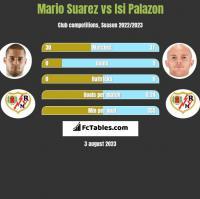 Mario Suarez vs Isi Palazon h2h player stats