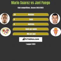 Mario Suarez vs Javi Fuego h2h player stats