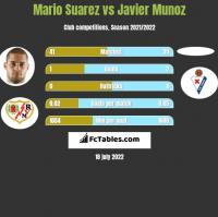 Mario Suarez vs Javier Munoz h2h player stats