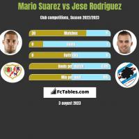 Mario Suarez vs Jese Rodriguez h2h player stats