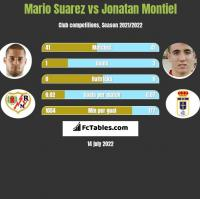 Mario Suarez vs Jonatan Montiel h2h player stats
