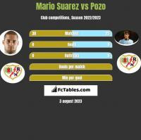Mario Suarez vs Pozo h2h player stats