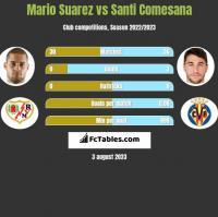 Mario Suarez vs Santi Comesana h2h player stats